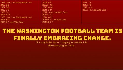 The Washington Football Team is Finally Embracing Change